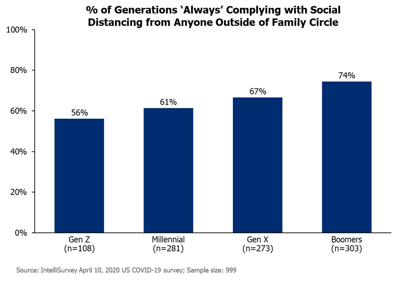 Generations Social Distancing