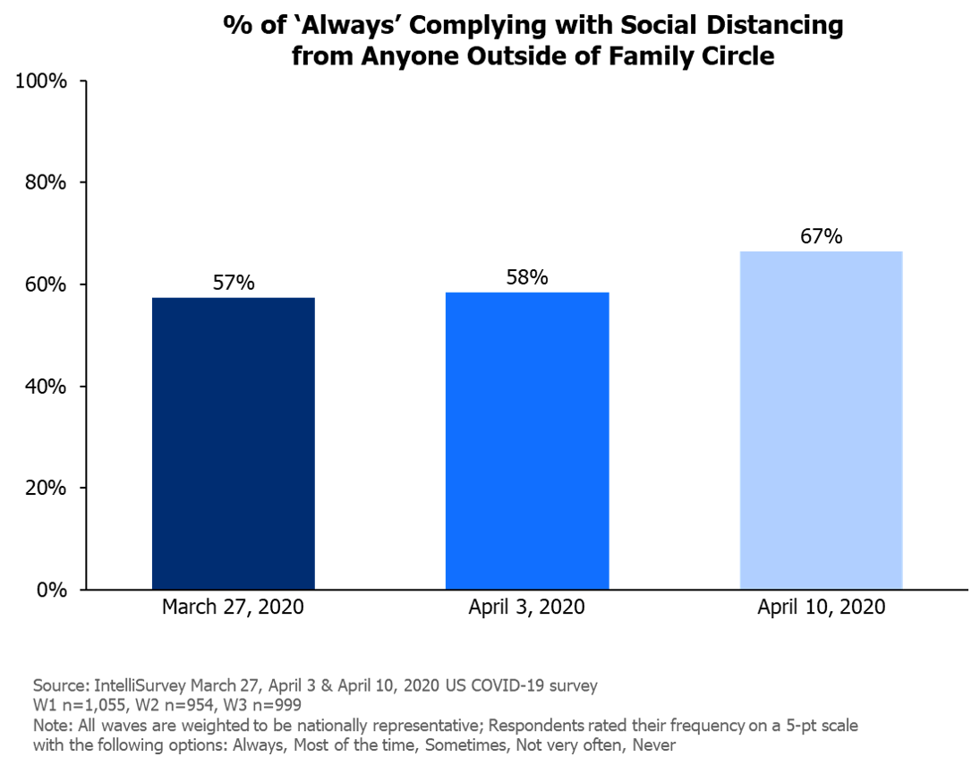 Complying with Social Distancing