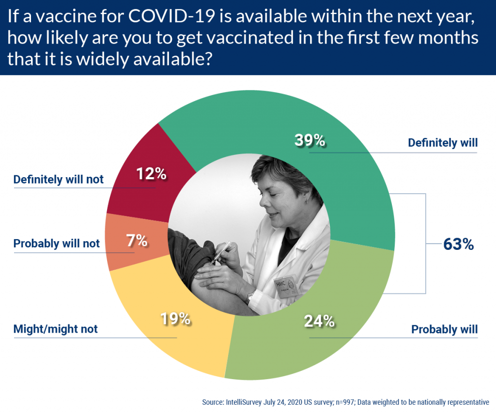 Likelihood to Get Vaccinated the First Few Months that a COVID-19 Vaccine is Widely Available