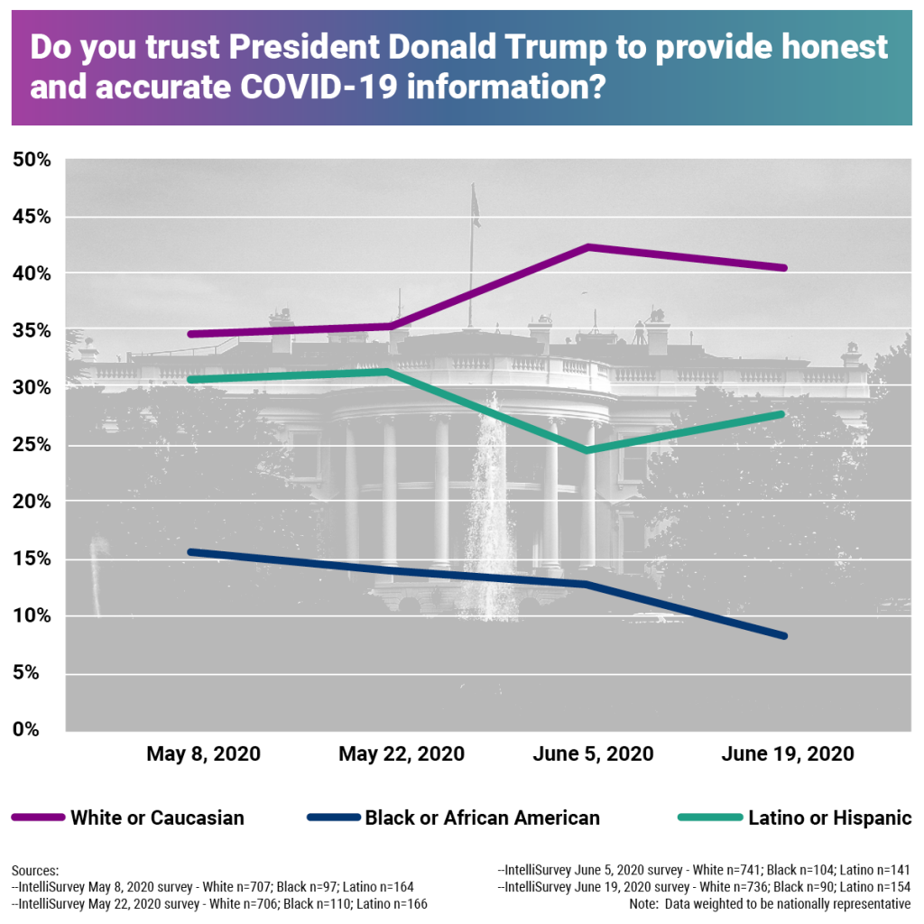 Chart 1: Do you trust president Donald Trump to provide honest and accurate COVID-19 information?