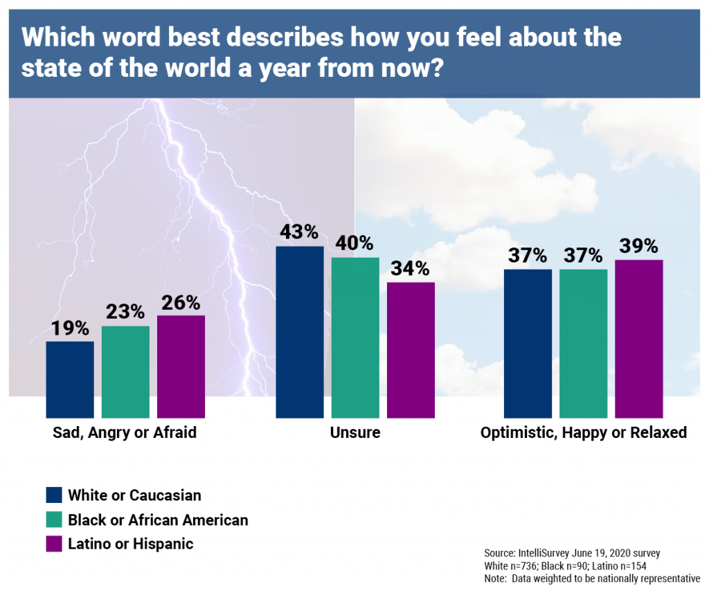 Chart 2: Which word best described how you feel about the state of the world a year from now?