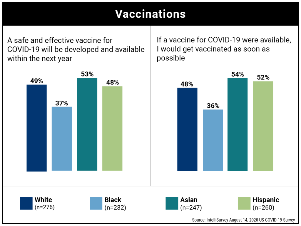 COVID-19: Vaccinations, attitudes by ethnicity