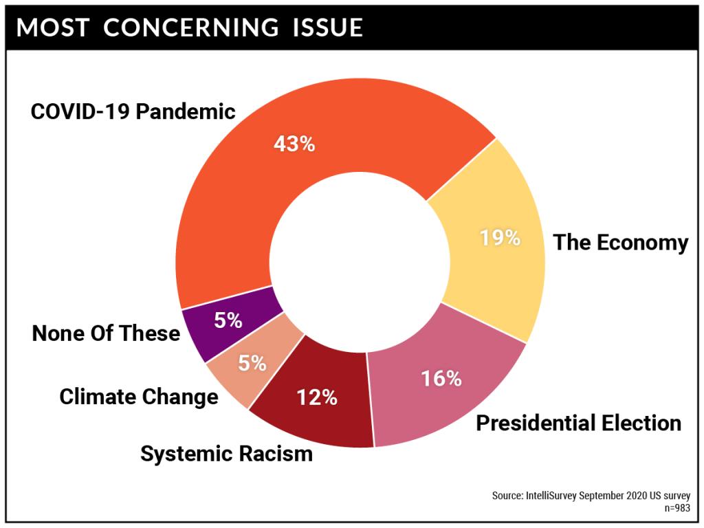 COVID-19 survey: Concerns