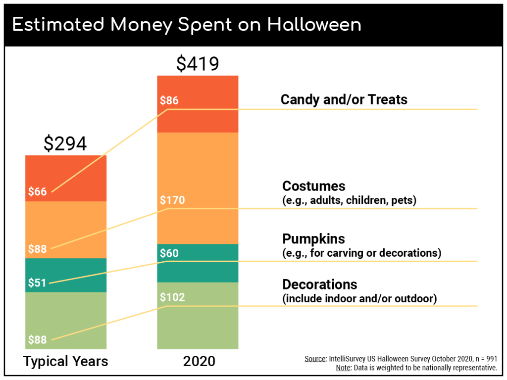 COVID-19: Estimated spend on Halloween
