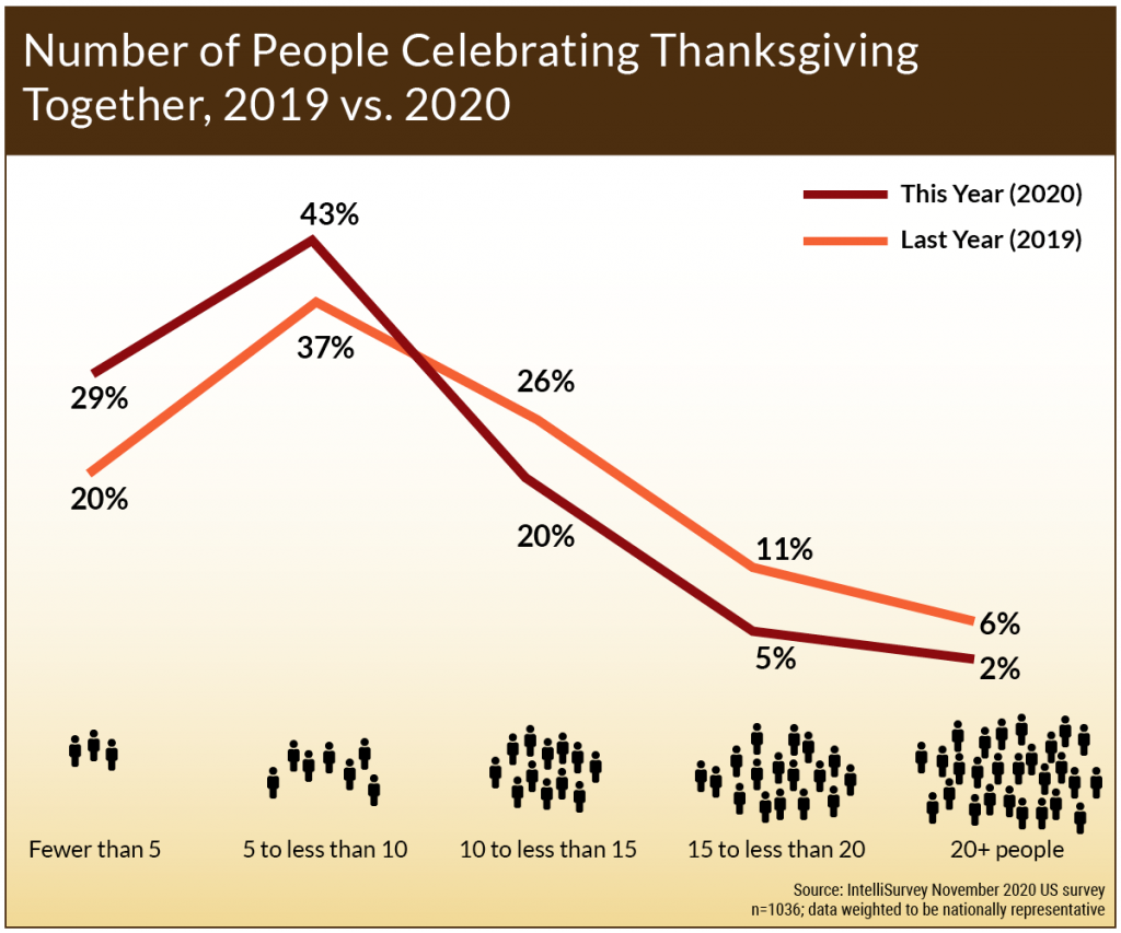 COVID-19: Number of People Celebrating Thanksgiving Together