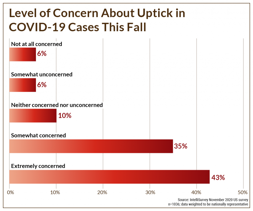 COVID-19: Concern about uptick in cases in the fall