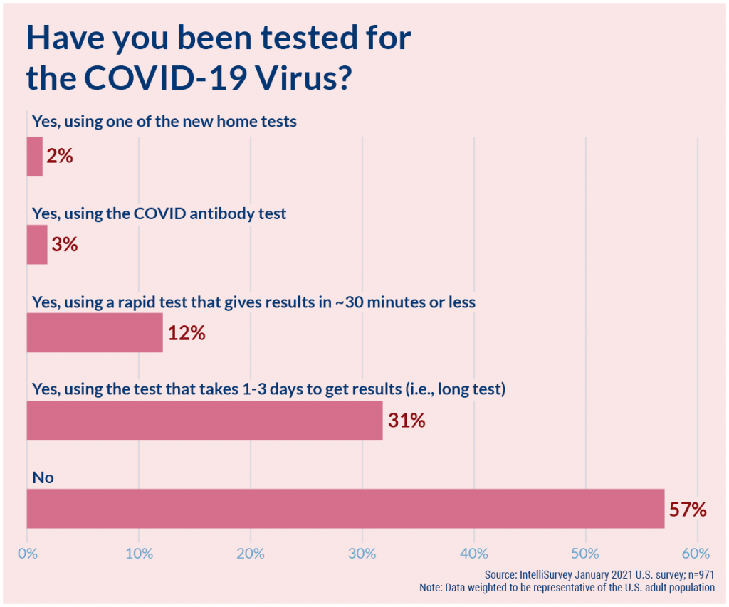 COVID-19: Have you been tested?