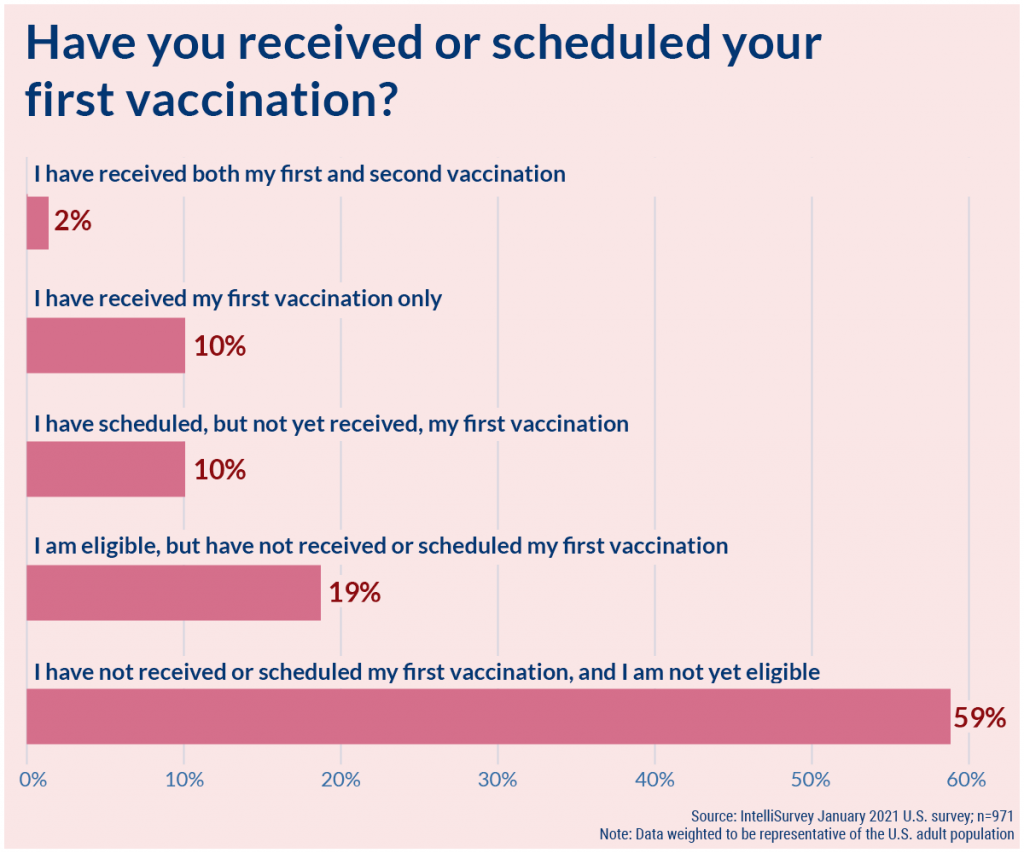 COVID-19: Have you received/scheduled your first vaccination?