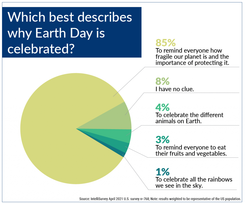 Earth Day: Why is it celebrated?
