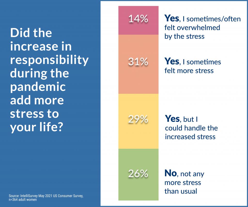 COVID-19: Stress levels