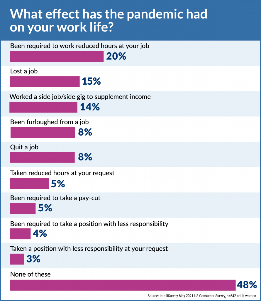 COVID-19 - Effect on your work life?