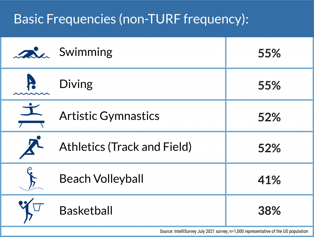 Basic frequencies (non-TURF)