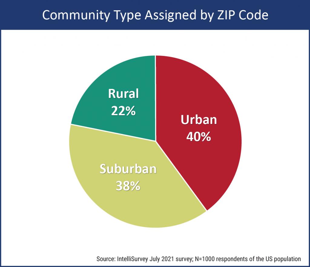 Community Type by ZIP Code