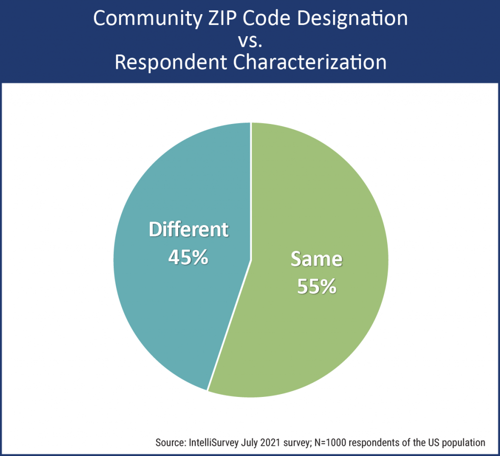 Community Type - Perception vs. Reality