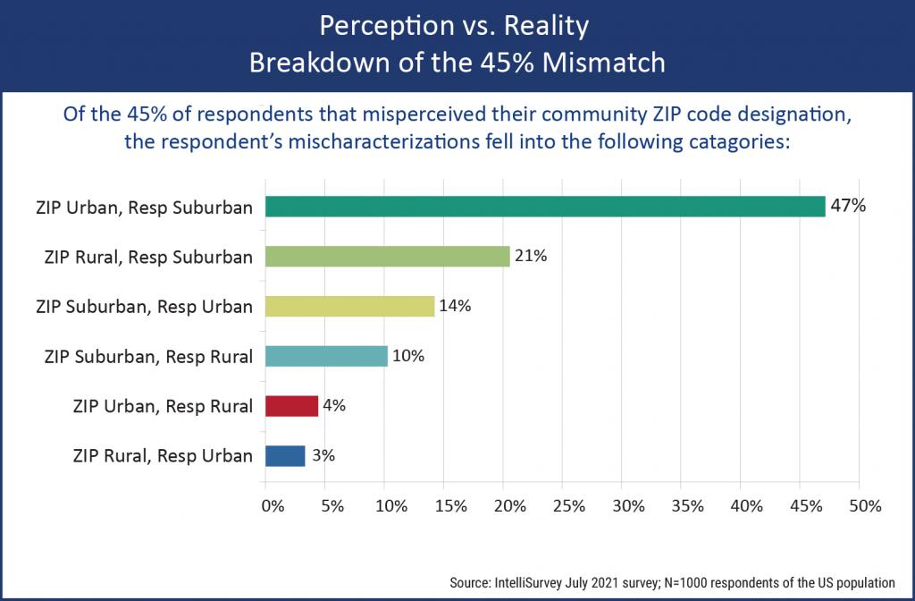 Community Type - Perception vs. Reality, Breakdown